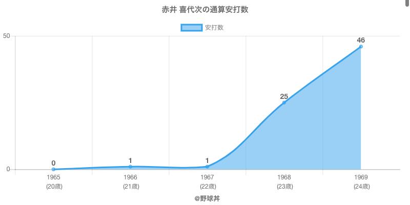 #赤井 喜代次の通算安打数