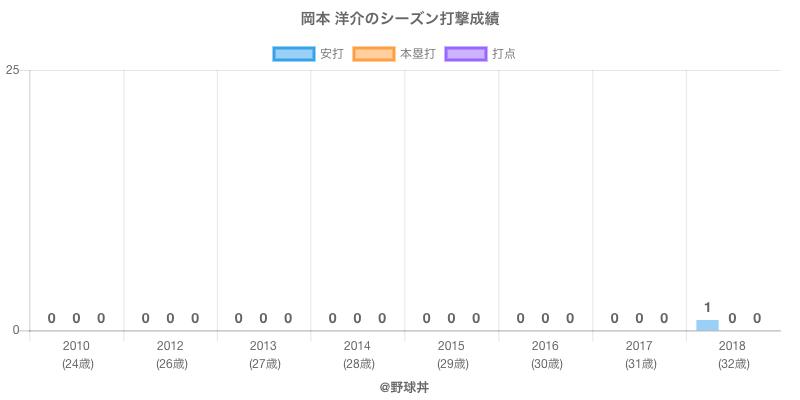 #岡本 洋介のシーズン打撃成績