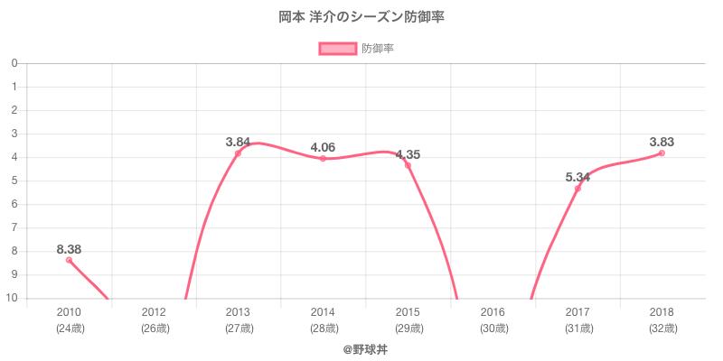 岡本 洋介のシーズン防御率