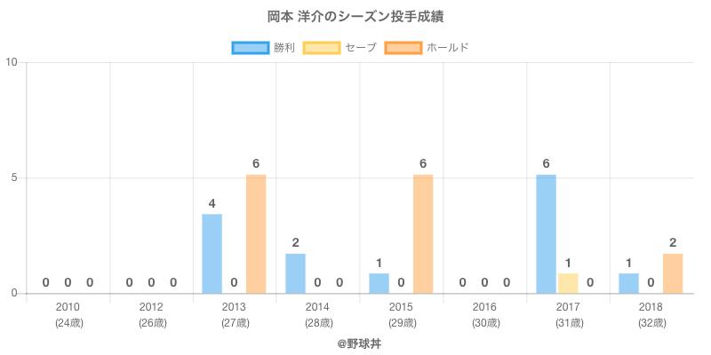 #岡本 洋介のシーズン投手成績
