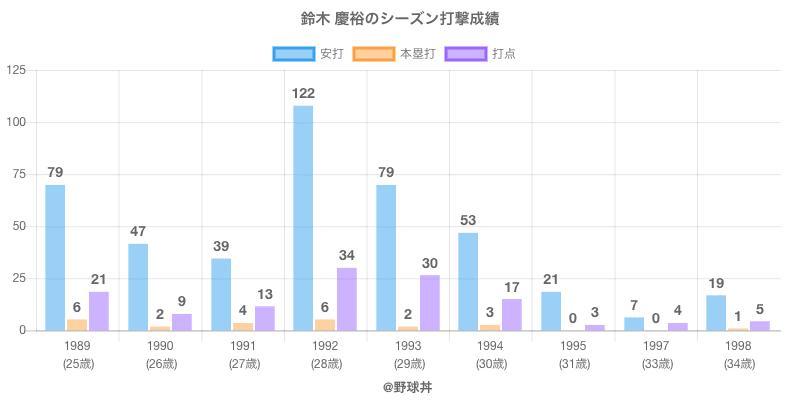 #鈴木 慶裕のシーズン打撃成績