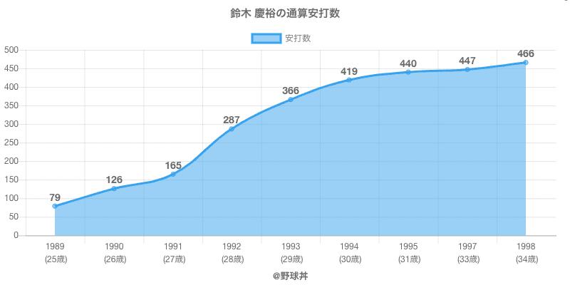 #鈴木 慶裕の通算安打数