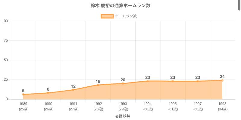 #鈴木 慶裕の通算ホームラン数