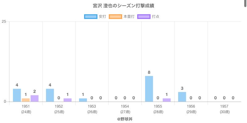 #宮沢 澄也のシーズン打撃成績