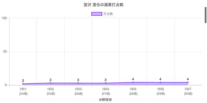 #宮沢 澄也の通算打点数
