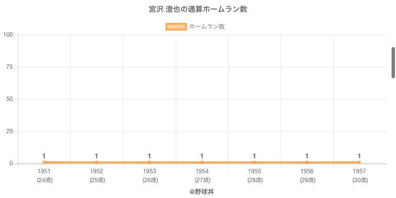 #宮沢 澄也の通算ホームラン数