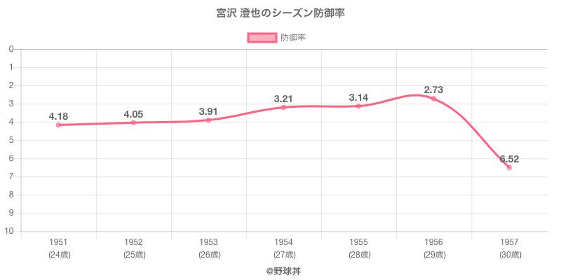 宮沢 澄也のシーズン防御率