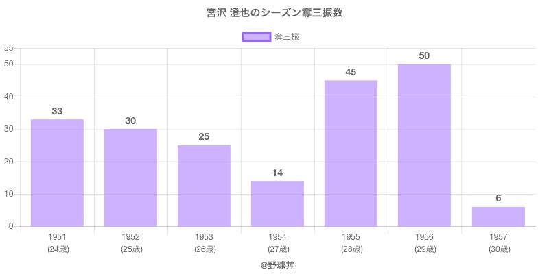 #宮沢 澄也のシーズン奪三振数