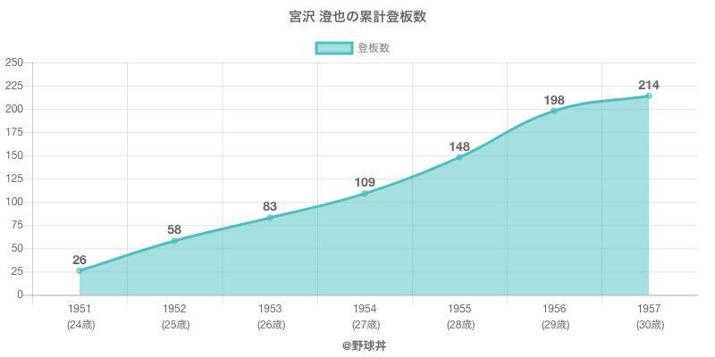 #宮沢 澄也の累計登板数