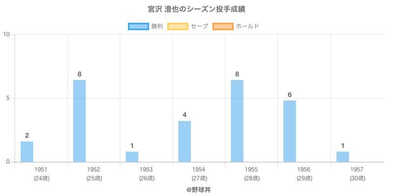 #宮沢 澄也のシーズン投手成績