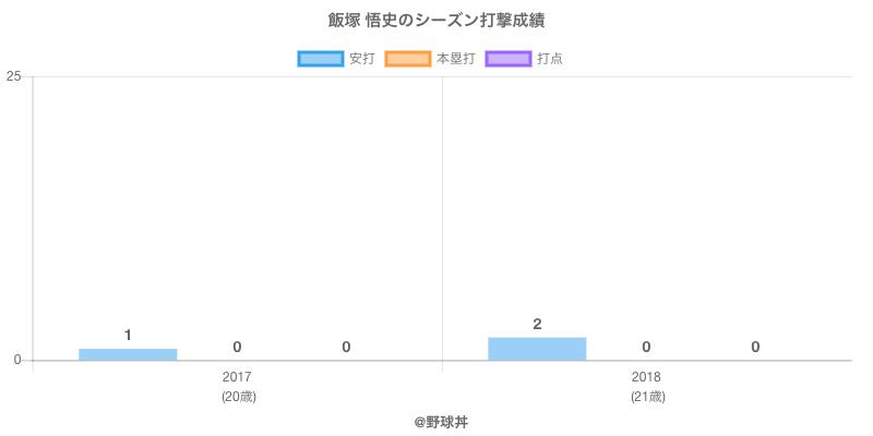 #飯塚 悟史のシーズン打撃成績