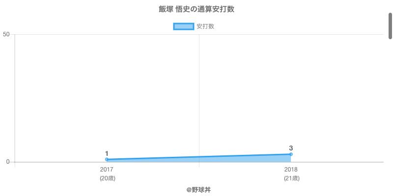#飯塚 悟史の通算安打数
