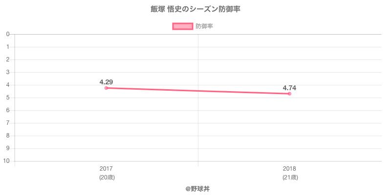 飯塚 悟史のシーズン防御率