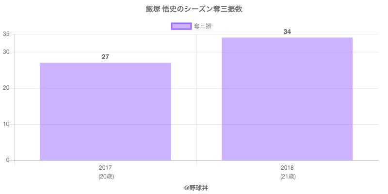 #飯塚 悟史のシーズン奪三振数