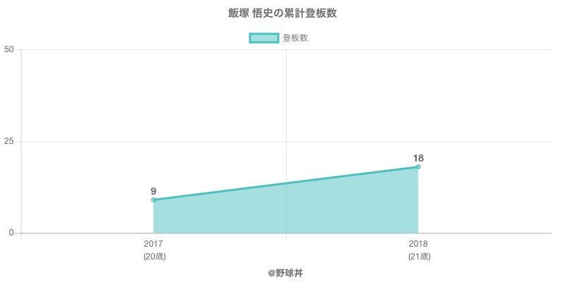 #飯塚 悟史の累計登板数