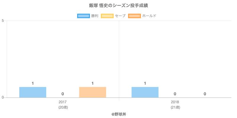 #飯塚 悟史のシーズン投手成績
