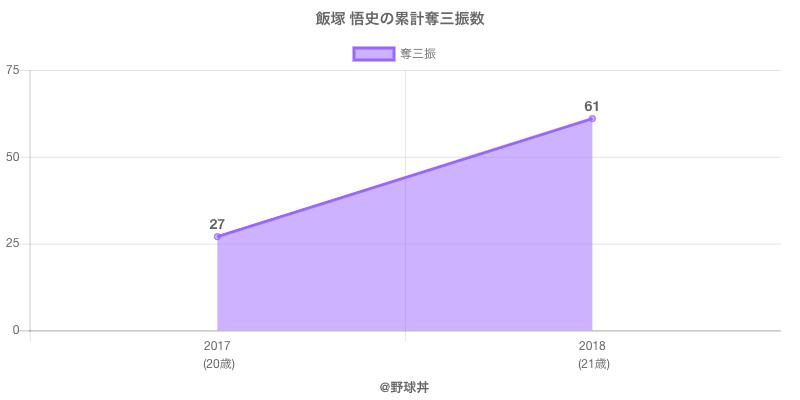 #飯塚 悟史の累計奪三振数
