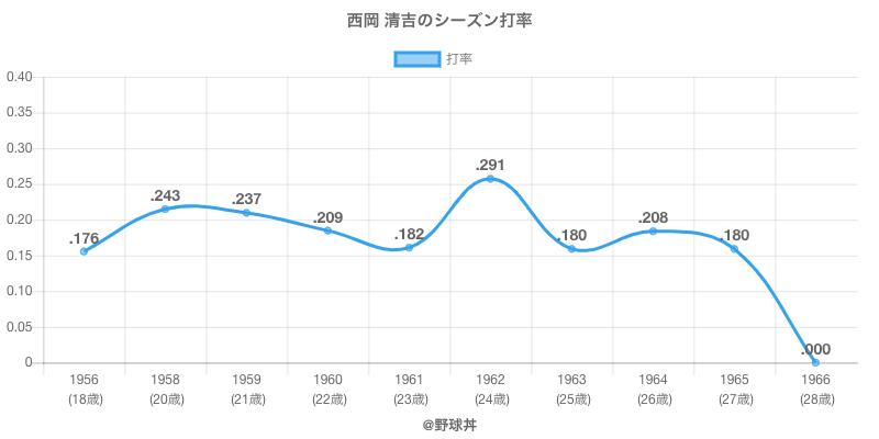 西岡 清吉のシーズン打率