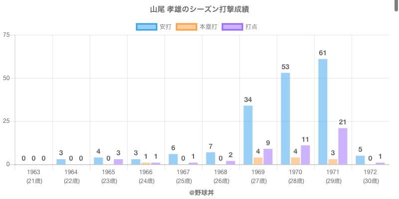 #山尾 孝雄のシーズン打撃成績