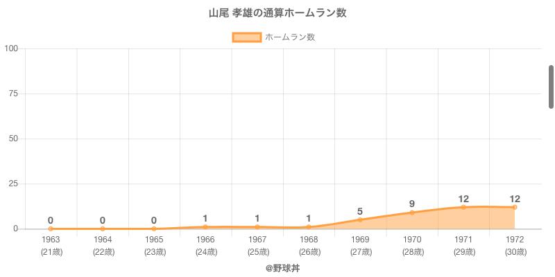 #山尾 孝雄の通算ホームラン数