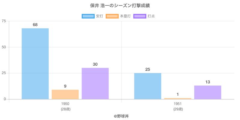 #保井 浩一のシーズン打撃成績