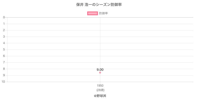 保井 浩一のシーズン防御率