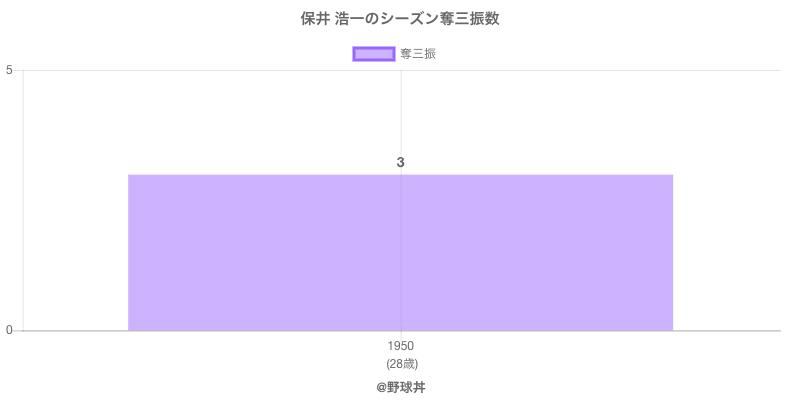 #保井 浩一のシーズン奪三振数