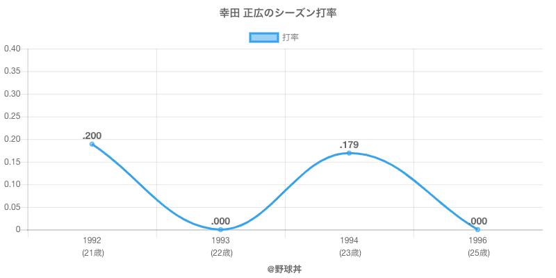 幸田 正広のシーズン打率
