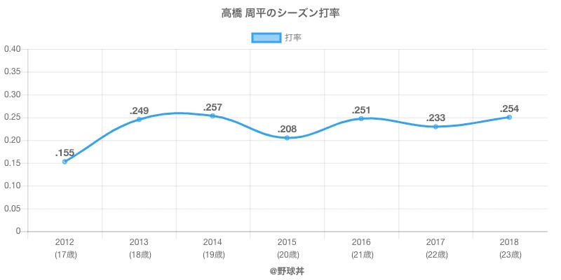 高橋 周平のシーズン打率