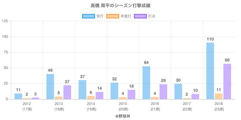 #高橋 周平のシーズン打撃成績