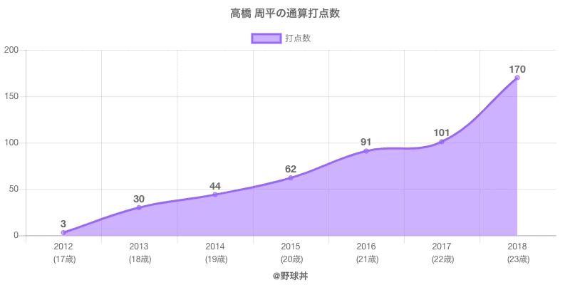 #高橋 周平の通算打点数