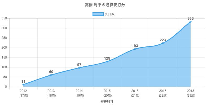 #高橋 周平の通算安打数