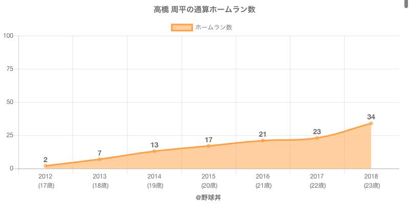 #高橋 周平の通算ホームラン数
