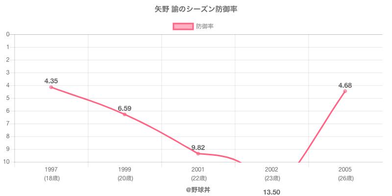 矢野 諭のシーズン防御率