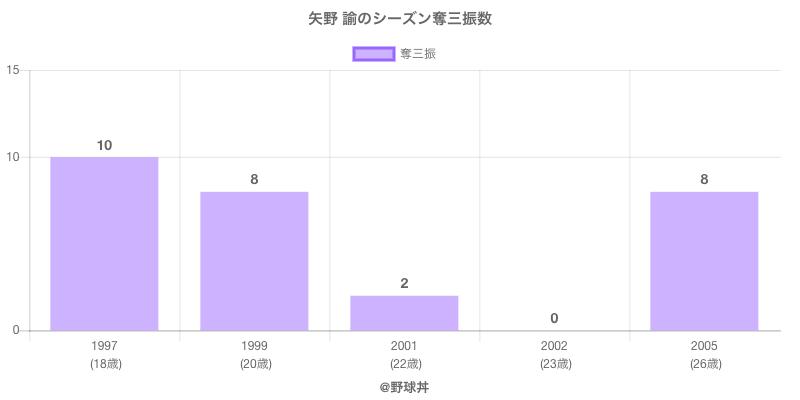 #矢野 諭のシーズン奪三振数