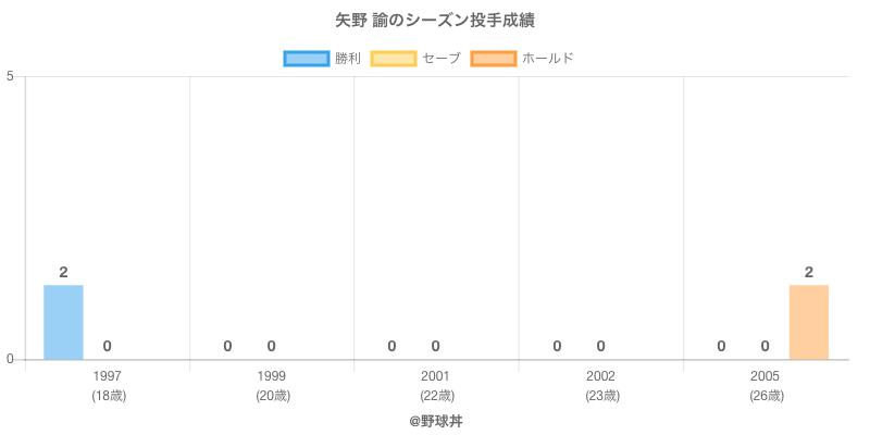 #矢野 諭のシーズン投手成績