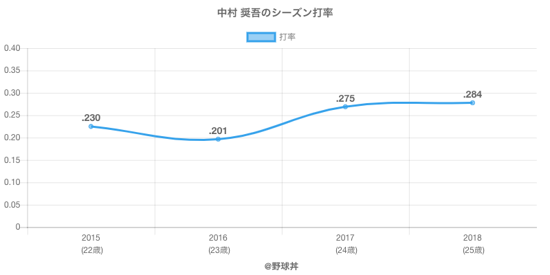中村 奨吾のシーズン打率