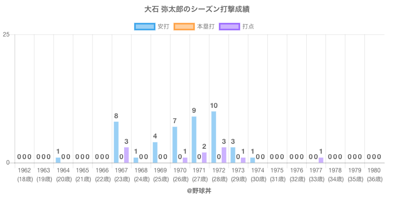 #大石 弥太郎のシーズン打撃成績