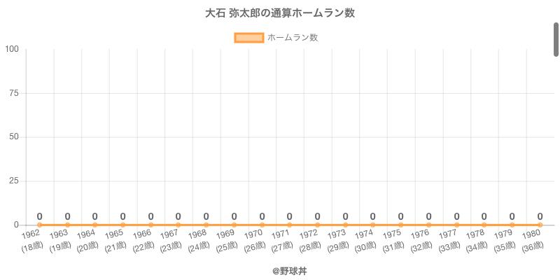 #大石 弥太郎の通算ホームラン数