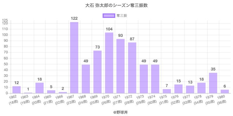 #大石 弥太郎のシーズン奪三振数