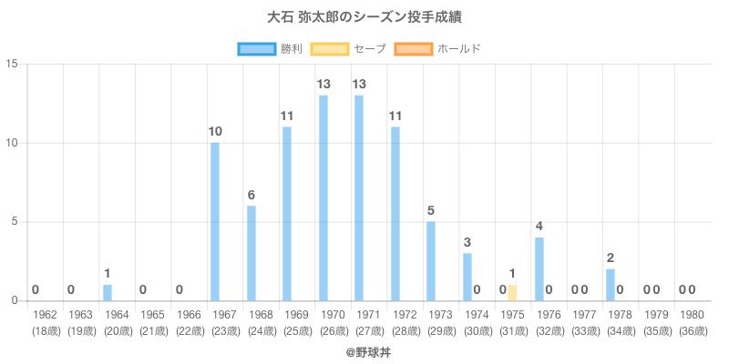 #大石 弥太郎のシーズン投手成績