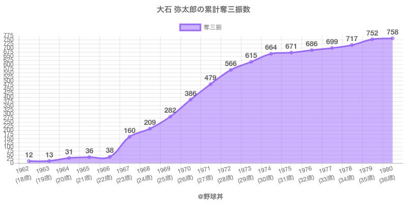 #大石 弥太郎の累計奪三振数