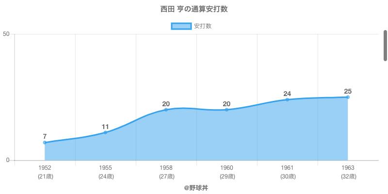 #西田 亨の通算安打数