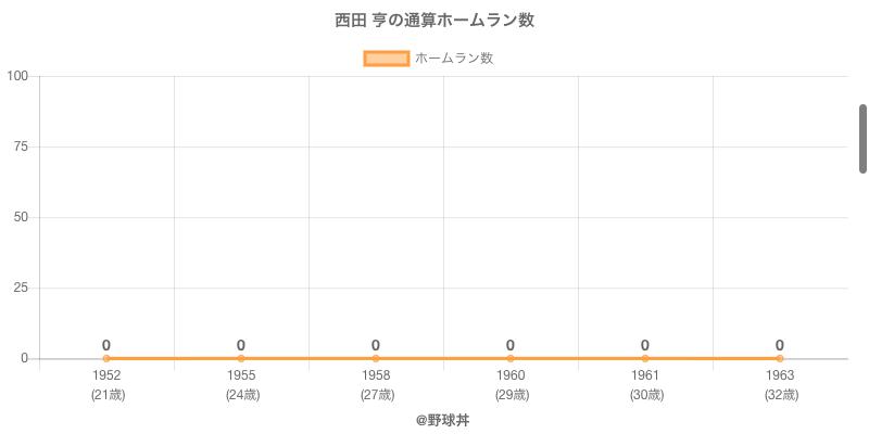 #西田 亨の通算ホームラン数