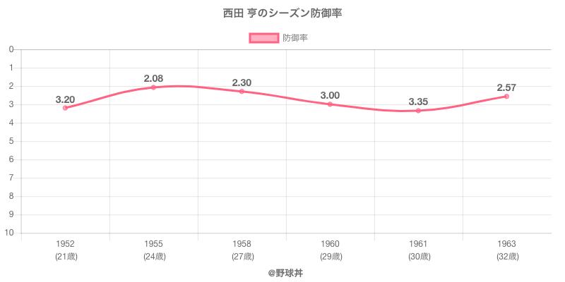 西田 亨のシーズン防御率