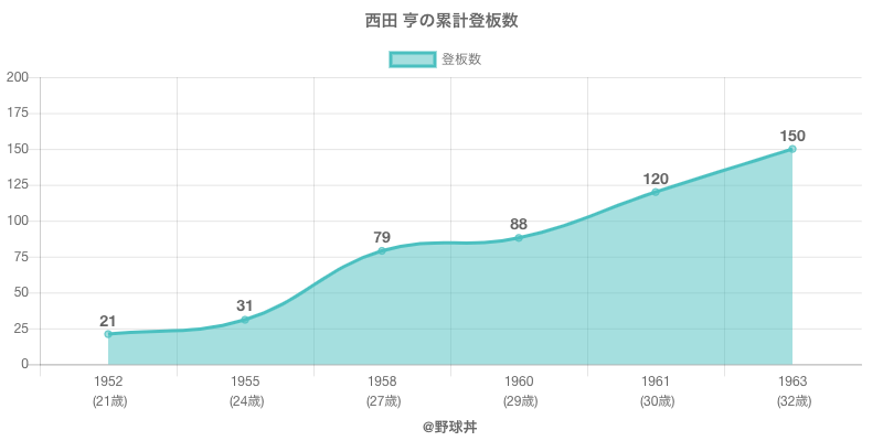#西田 亨の累計登板数