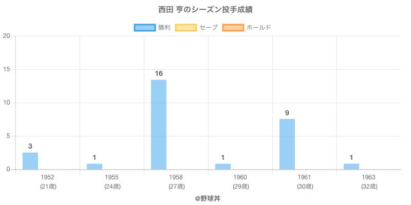 #西田 亨のシーズン投手成績