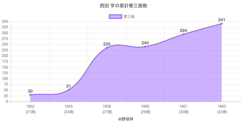 #西田 亨の累計奪三振数