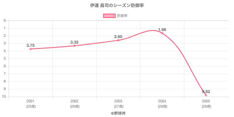 伊達 昌司のシーズン防御率