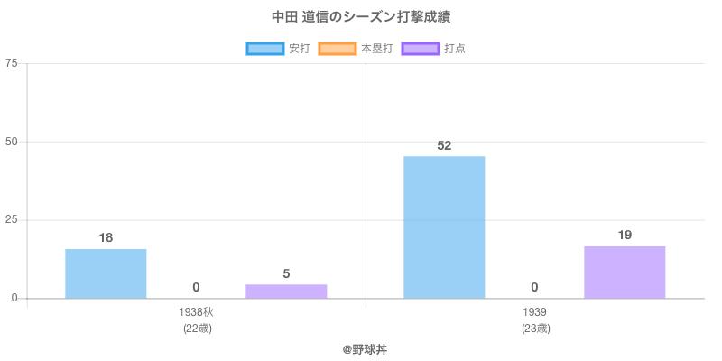 #中田 道信のシーズン打撃成績